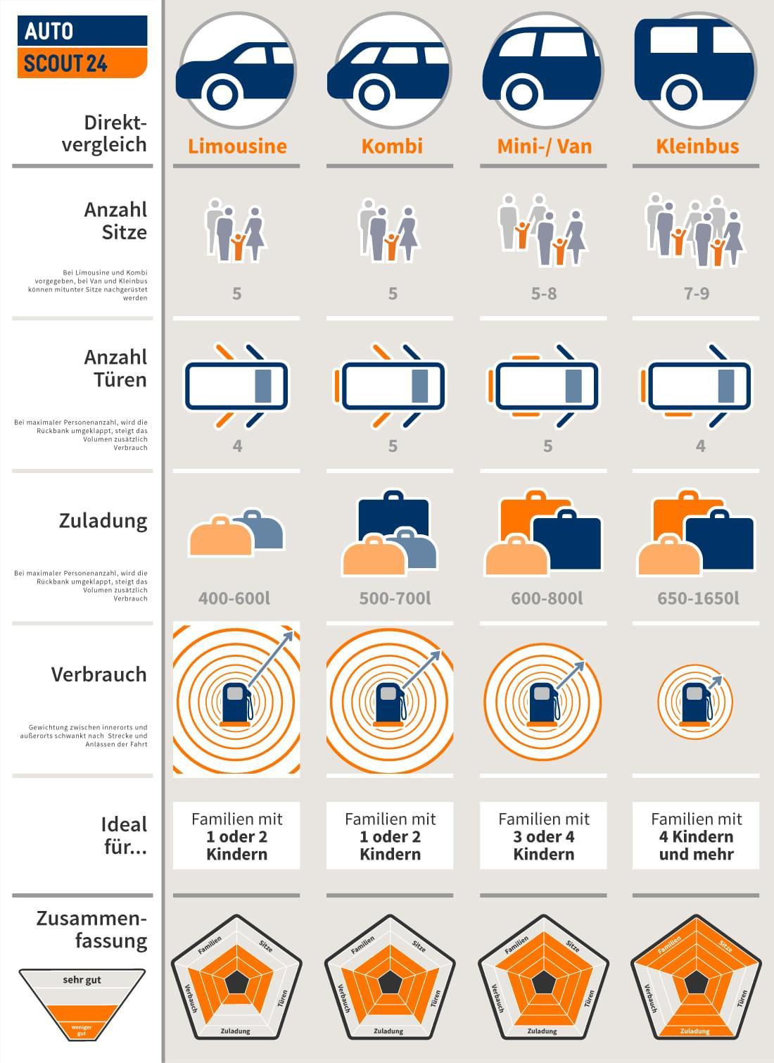 Limousine, Kombi, Van und Kleinbus im Direktvergleich [Infografik]